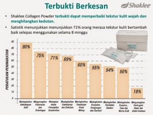 Keberkesanan Shaklee Collagen Powder
