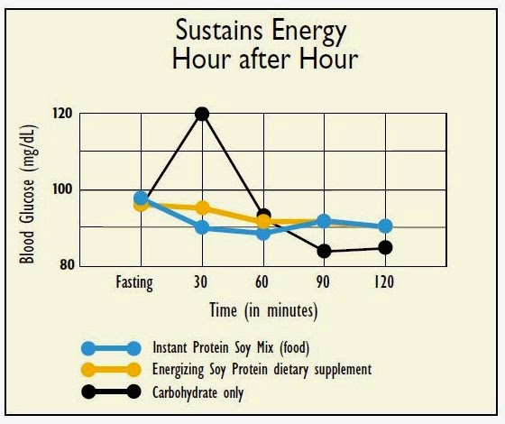 Energizing-Soy-protein-graph