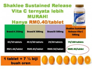 Keistimewaan Teknologi Sustained Release Vita C SR Plus