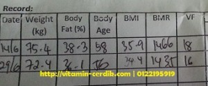 Carta Body Composition