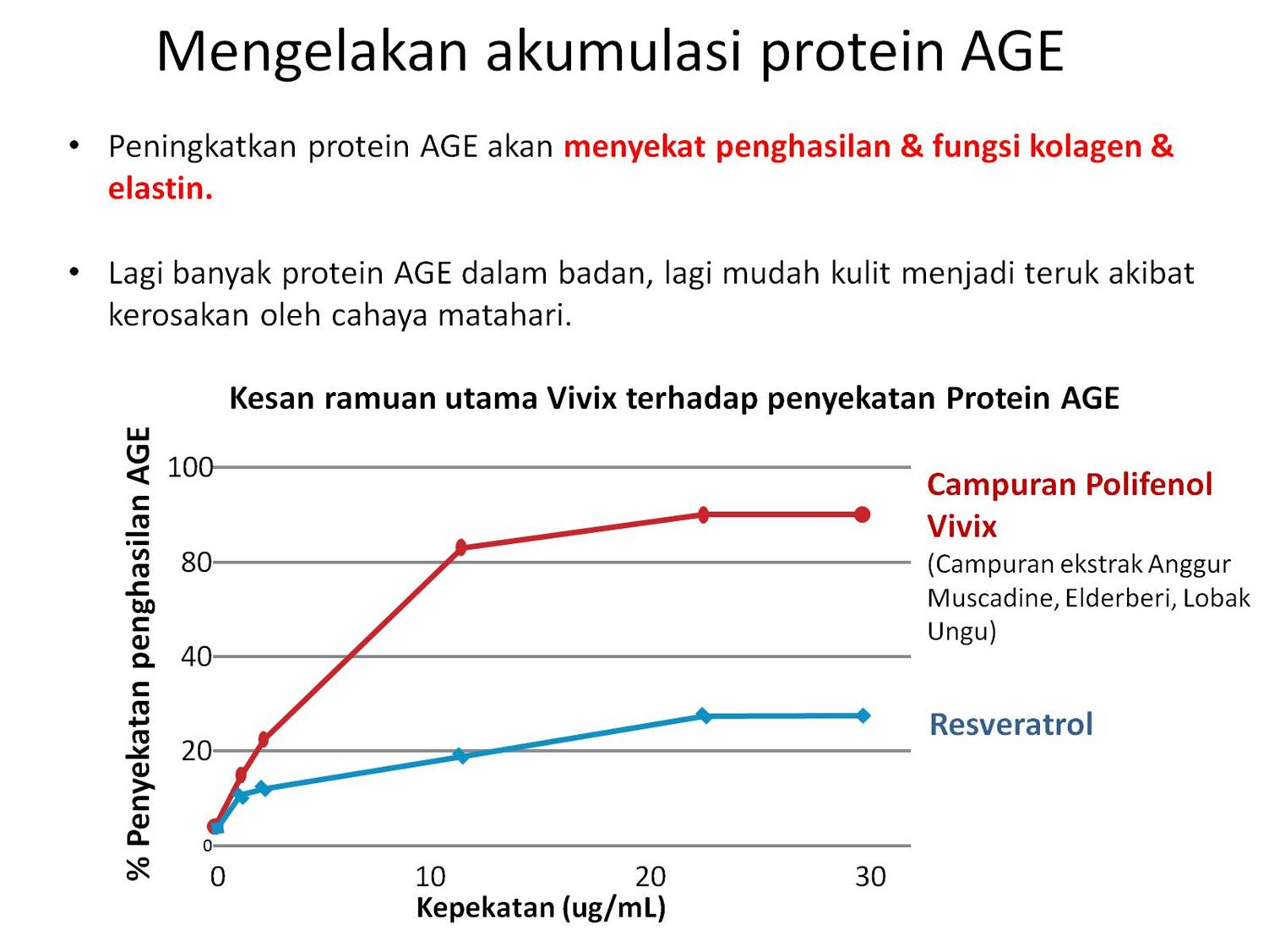 Image result for vivix dan protein age