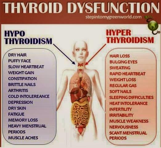 Perbezaan ketara antara hipotiroid dan hipertiroid