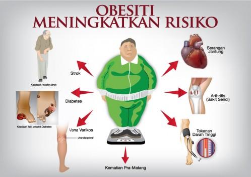 Obesiti meningkatkan risiko penyakit berbahaya