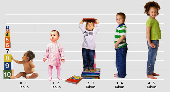 Pertumbuhan anak-anak harus selari dengan umurnya
