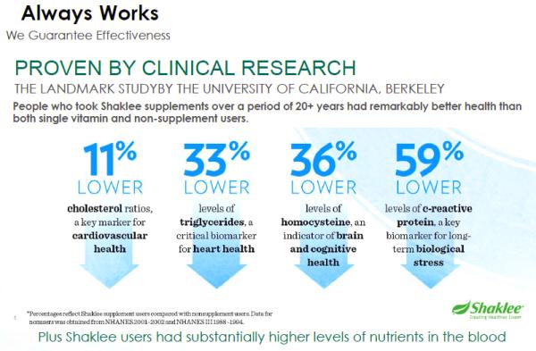 Laporan Landmark Study Shaklee menyatakan peningkatan kesihatan yang baik di kalangan penggunanya