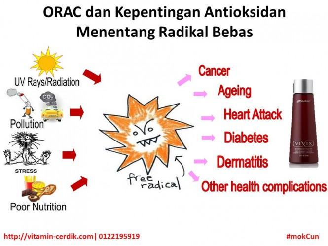 ORAC dan kepentingan antioksidan menentang radikal bebas