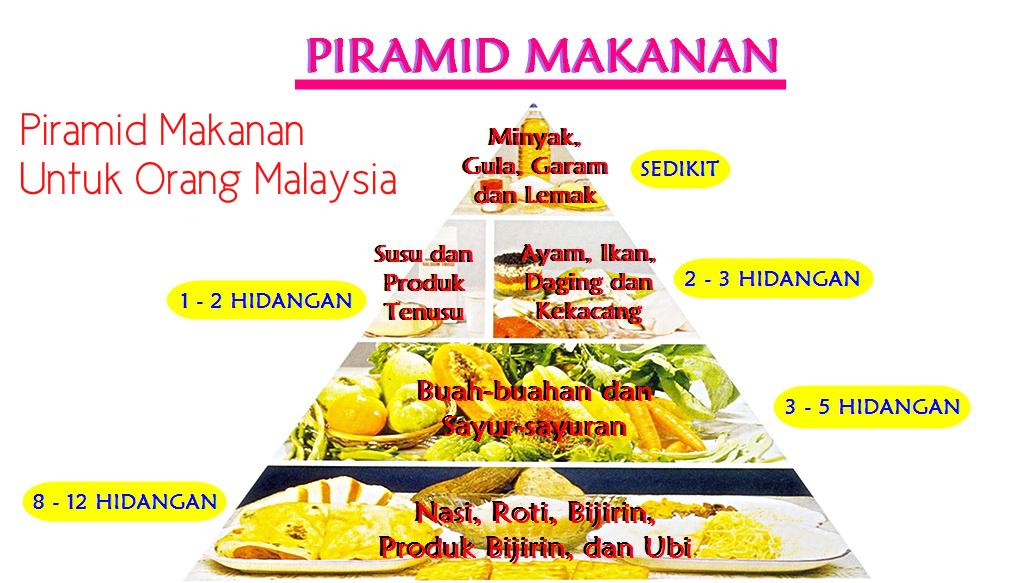 Piramid makanan tidak membantu menangani masalah obesiti dan diabetes atau kencing manis