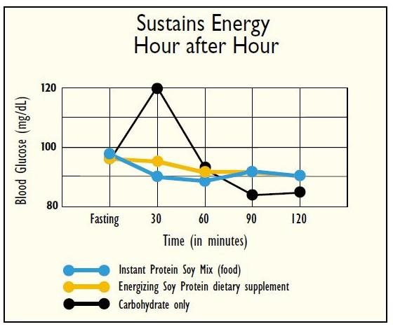Graf menunjukkan tenaga selepas hidangan nasi (garis hitam) menjunam meyebabkan rasa lapar yang cepat, sebaliknya ESP menunjukkan graf yang lebih stabil dari segi pelepasan tenaga