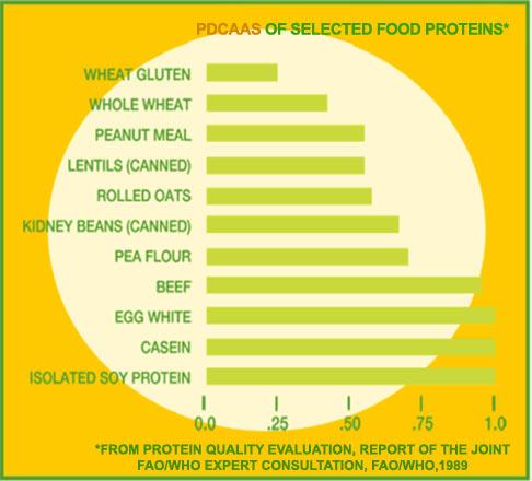 Jadual nilai PDCAAS pelbagai sumber protein