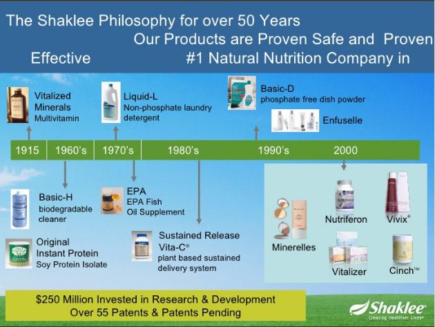 Shaklee memiliki pengalaman 100 tahun dalam penyediaan nutrisi yang berkualiti