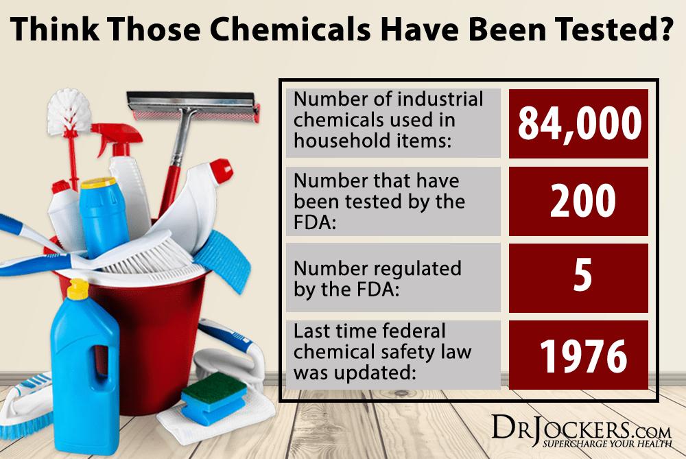 10 ribu bahan kimia diperkenalkan setiap tahun, FDA hanya uji 200 dari jumlah keseluruhan 84 ribu bahan kimia. Anda ingat anda selamat?