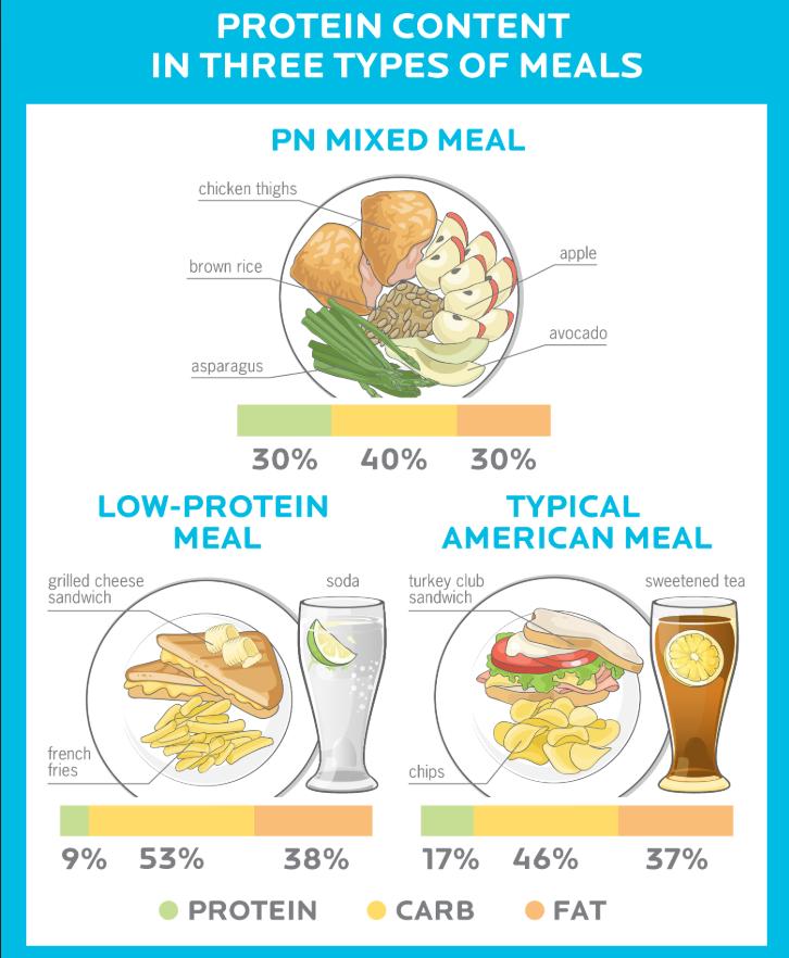 Perbezaan kadar protein mengikut jenis diet