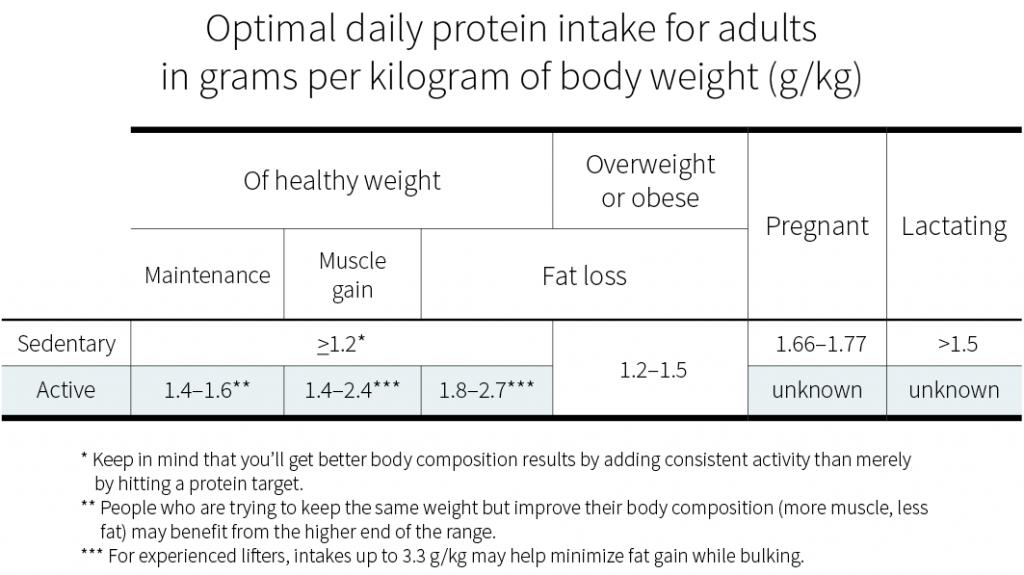 Berapa banyak jumlah protein yang perlu kita ambil bergantung kepada beberapa faktor