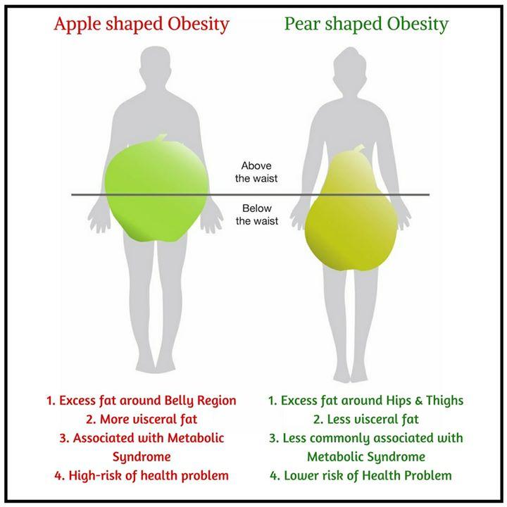 Kedua-dua body shape epal dan pear ada masalah masing-masing