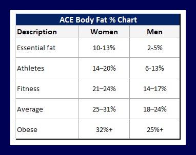 Carta berat lemak yang sihat mengikut aktifiti