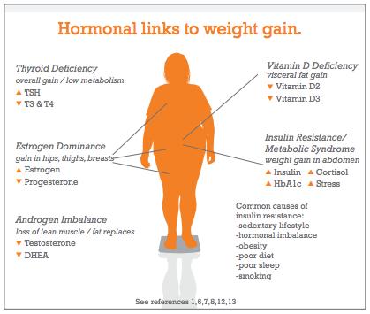 Banyak hormon terlibat dalam masalah berat badan