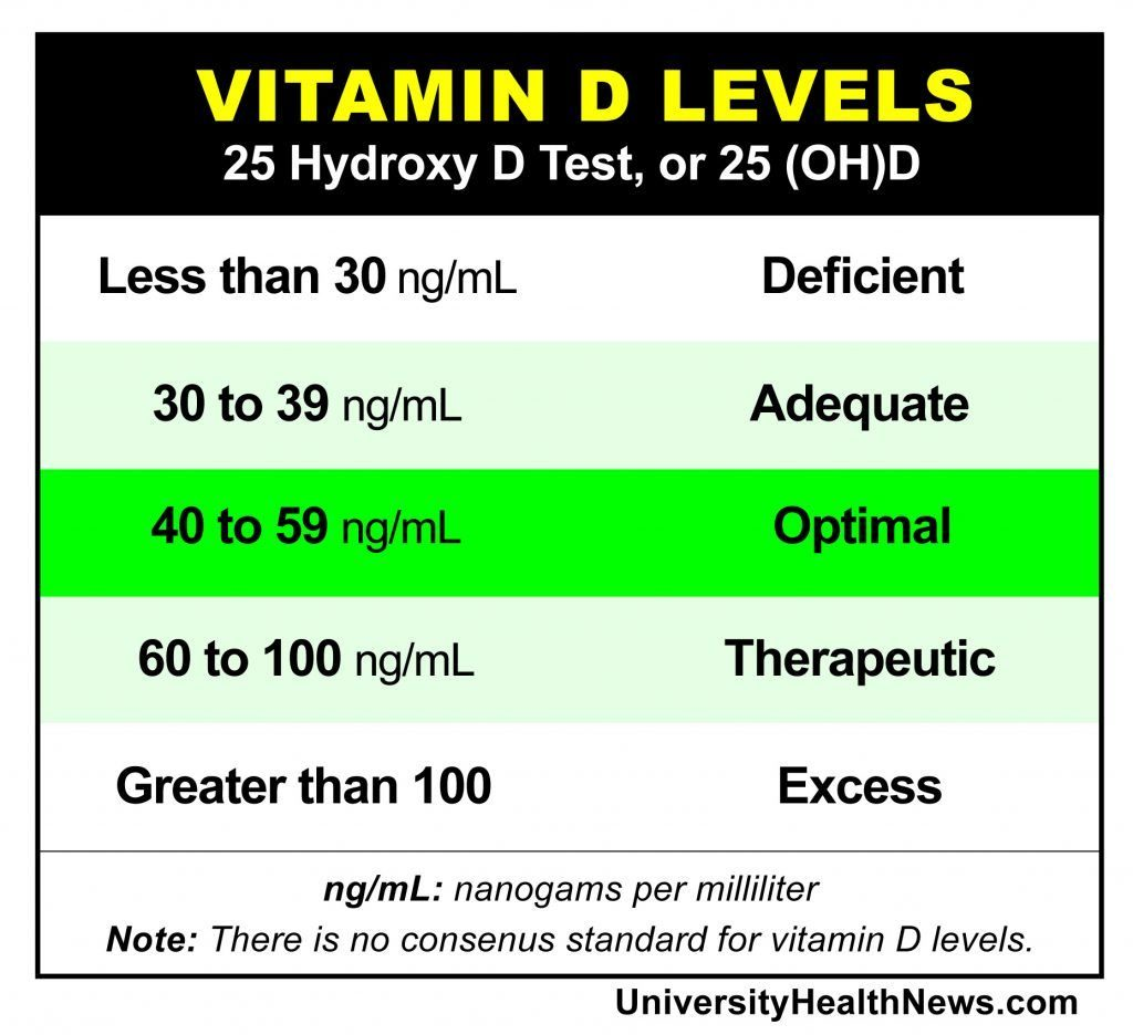 Tahap Vitamin D Badan