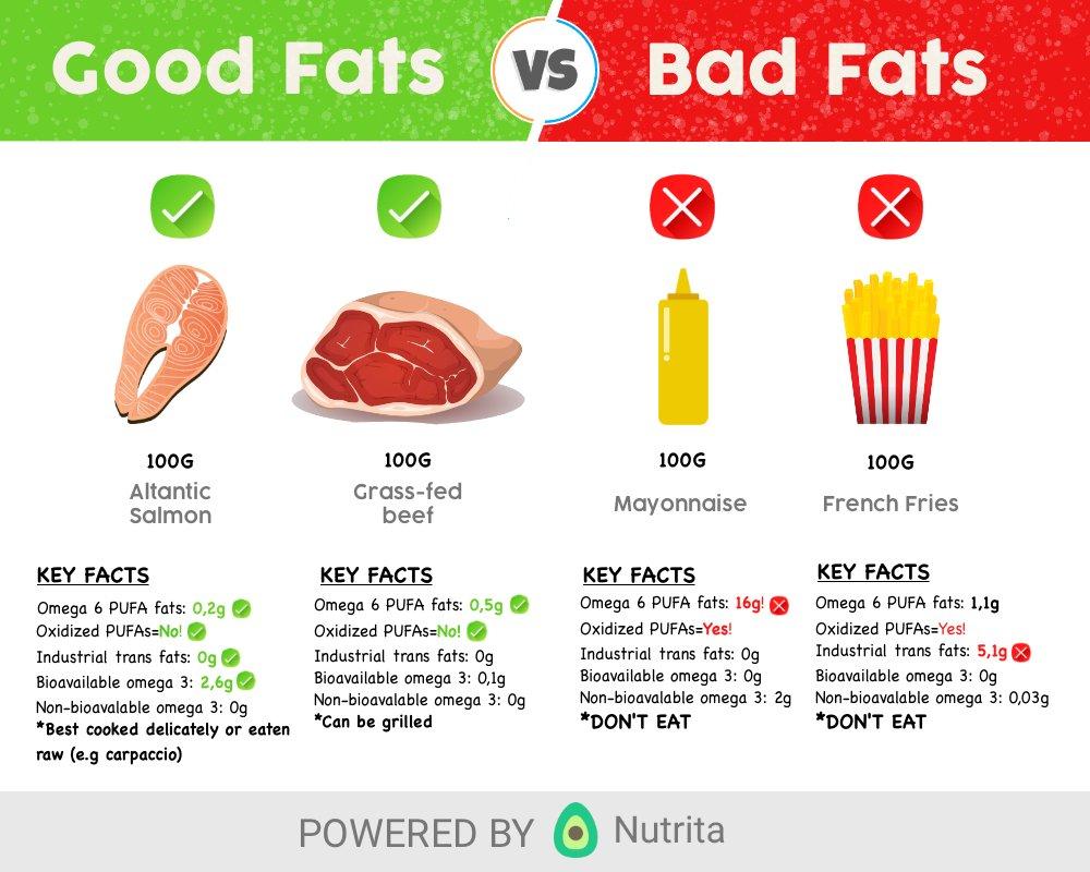 Pilih lemak baik