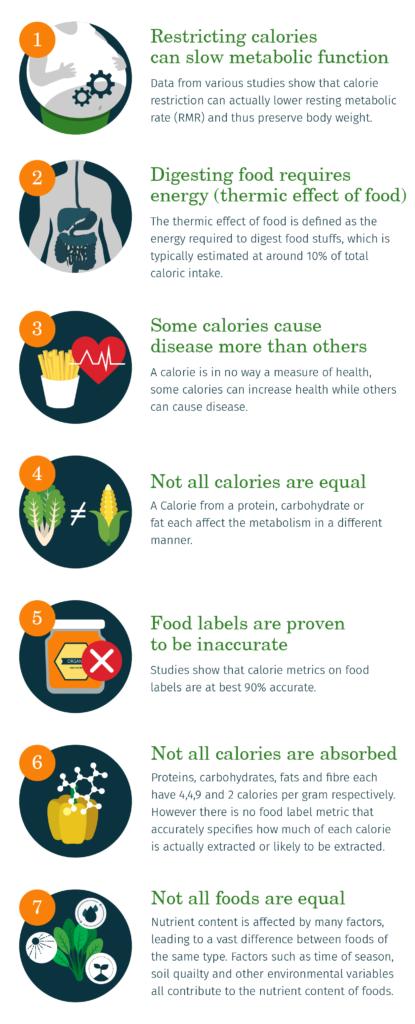 7 Sebab Kaedah Kira Kalori Adalah Mitos