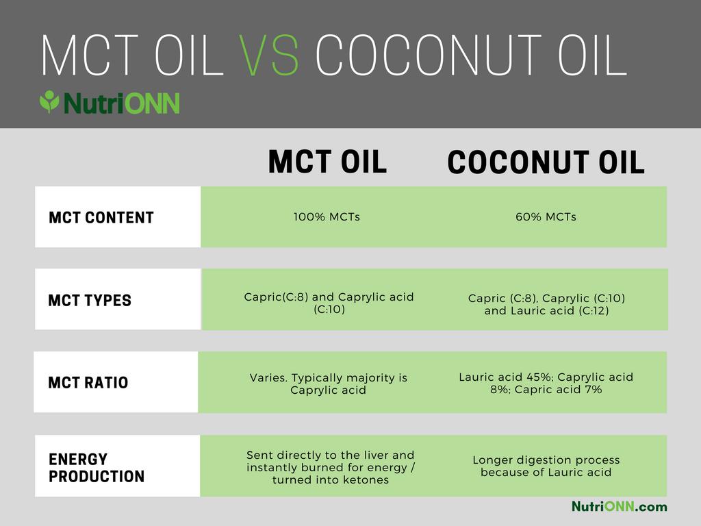 Minyak Kelapa atau Minyak MCT kedua-duanya bagus untuk bakar lemak