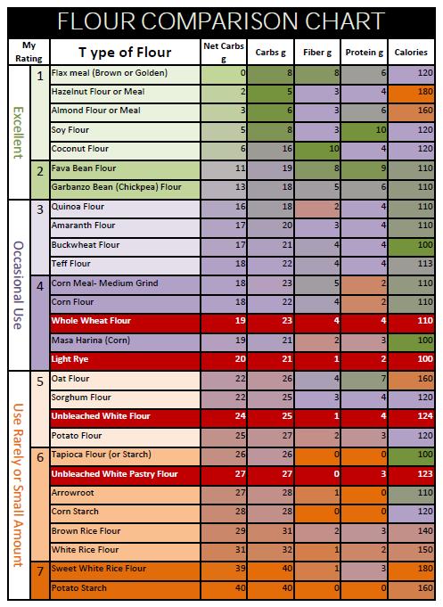 Perbezaan nilai karbohidrat bagi pelbagai jenis tepung