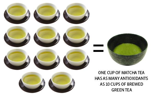 Nilai antioksidan dalam matcha jauh mengatasi teh hijau lain