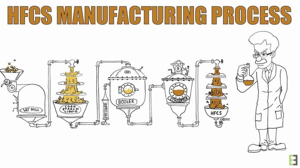 Proses pembuatan HFCS sangat banyak, ianya adalah gula tiruan