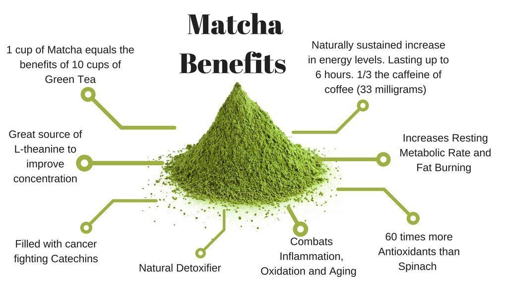 Khasiat dan kebaikan teh matcha