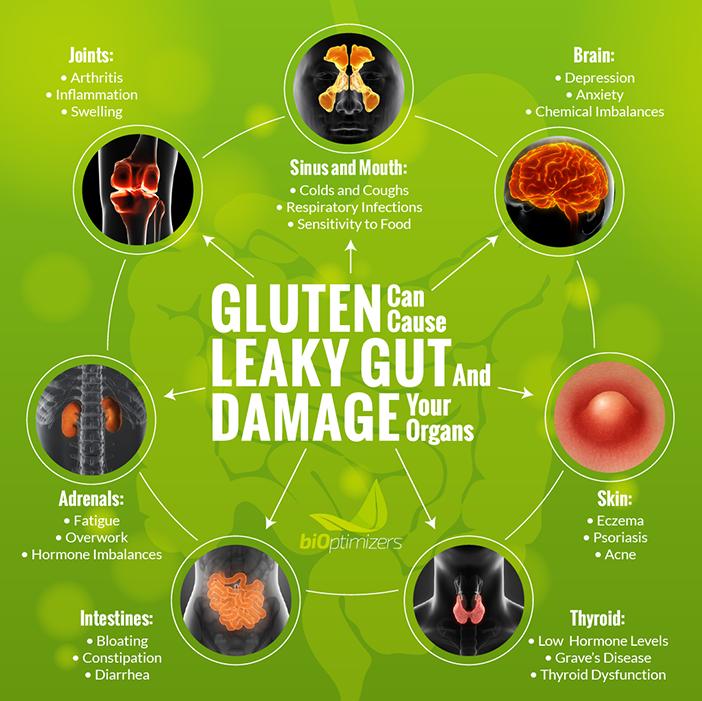Gluten menyebabkan pelbagai masalah kepada badan