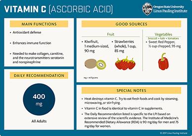 Kebaikan vitamin C bukan untuk prevent skurvi sahaja