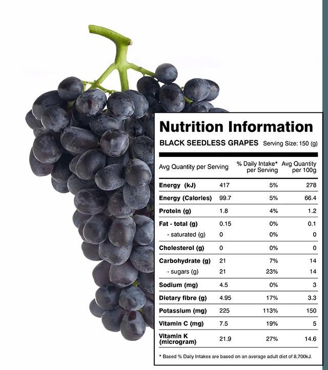 Nilai nutrisi Anggur hitam atau black current