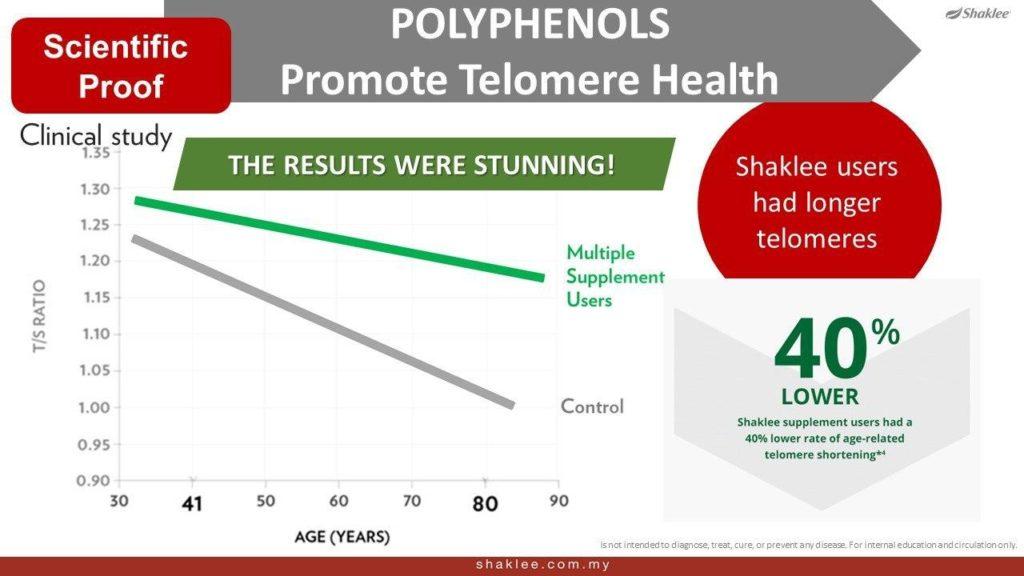 Hasil kajian mendapati pengguna Shaklee memiliki 40% telomere lebih berbanding orang lain
