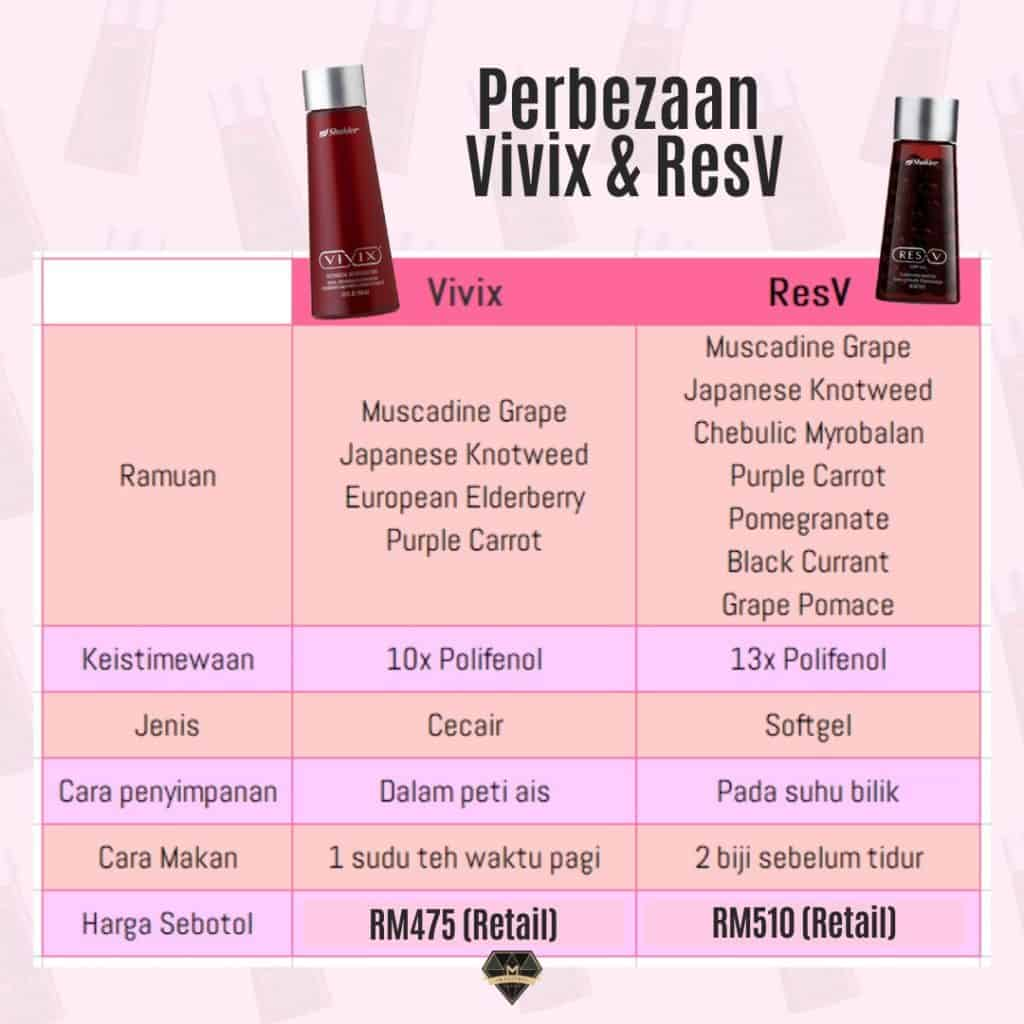 Vivix vs ResV, kedua-duanya jadi pilihan saya